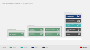 integrating with SaaS applications