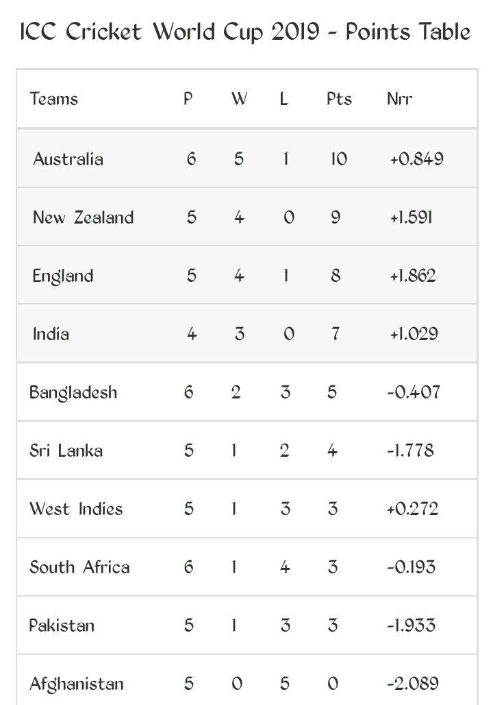 Points Table Icc Cricket World Cup 2019