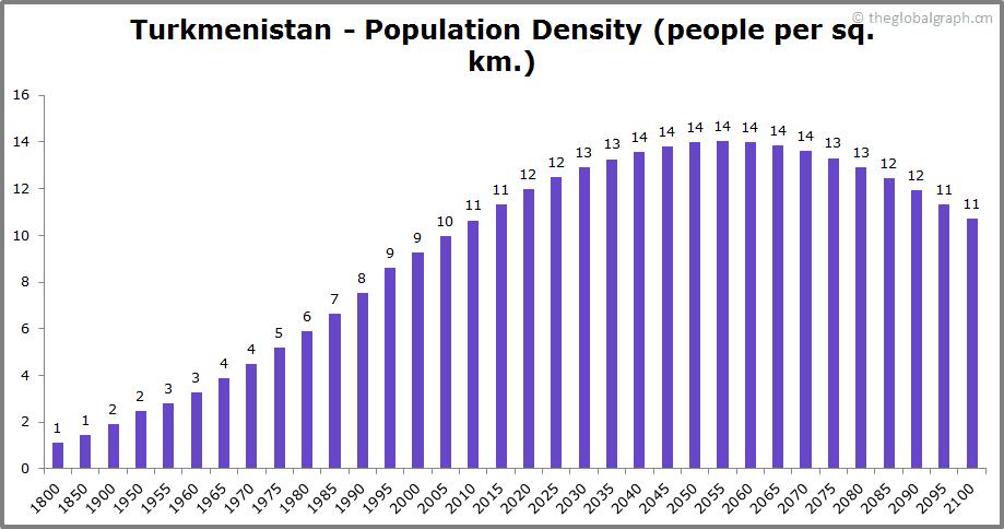 Turkmenistan  Population Density (people per sq. km.)