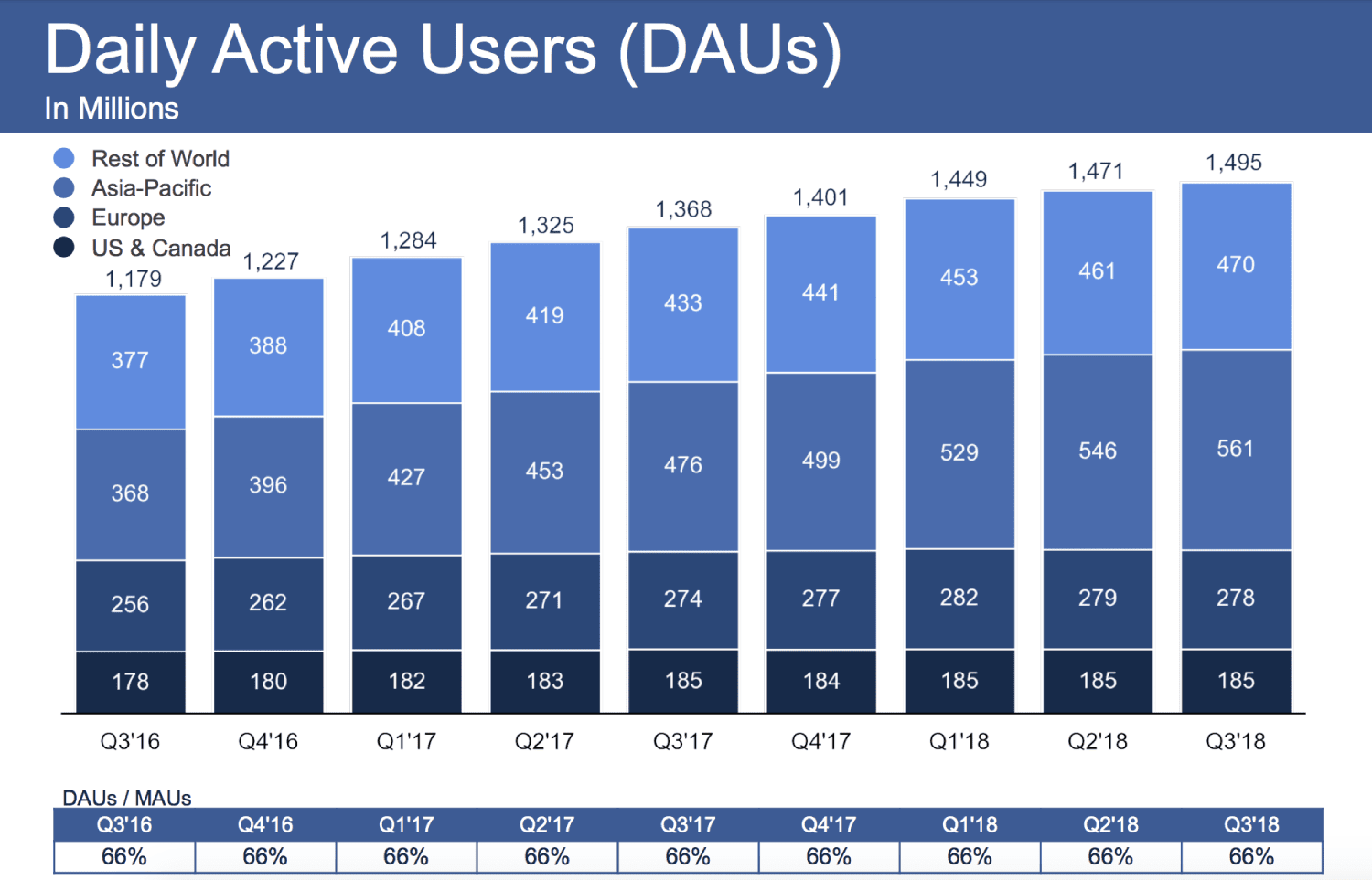 In The First Quarter Of 2018 The Total Active Users On Facebook Were 2 20 Billion But This Figure Was Decreasing In The Second Quarter That Was Like An