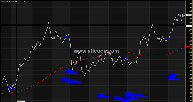 Long Short Entry Exit With Line Chart