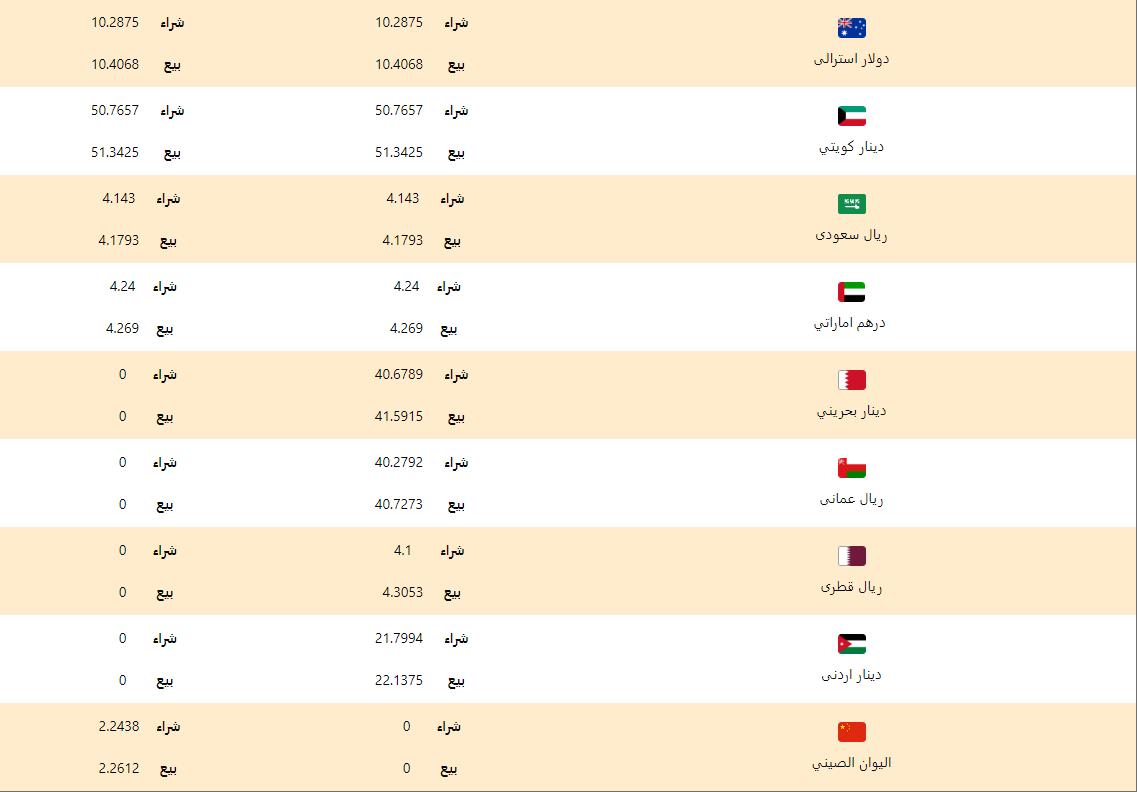 اسعار العملات اليوم السبت 7 مارس 2020 اسعار العملات العربية والاجنبية