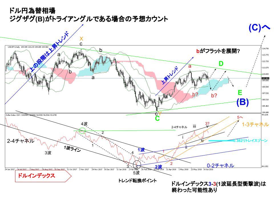 ドル円、ドルインデックスの日足チャート