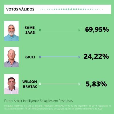 ELEIÇÕES 2020: Same Saab lidera corrida pela prefeitura de Iretama, aponta pesquisa