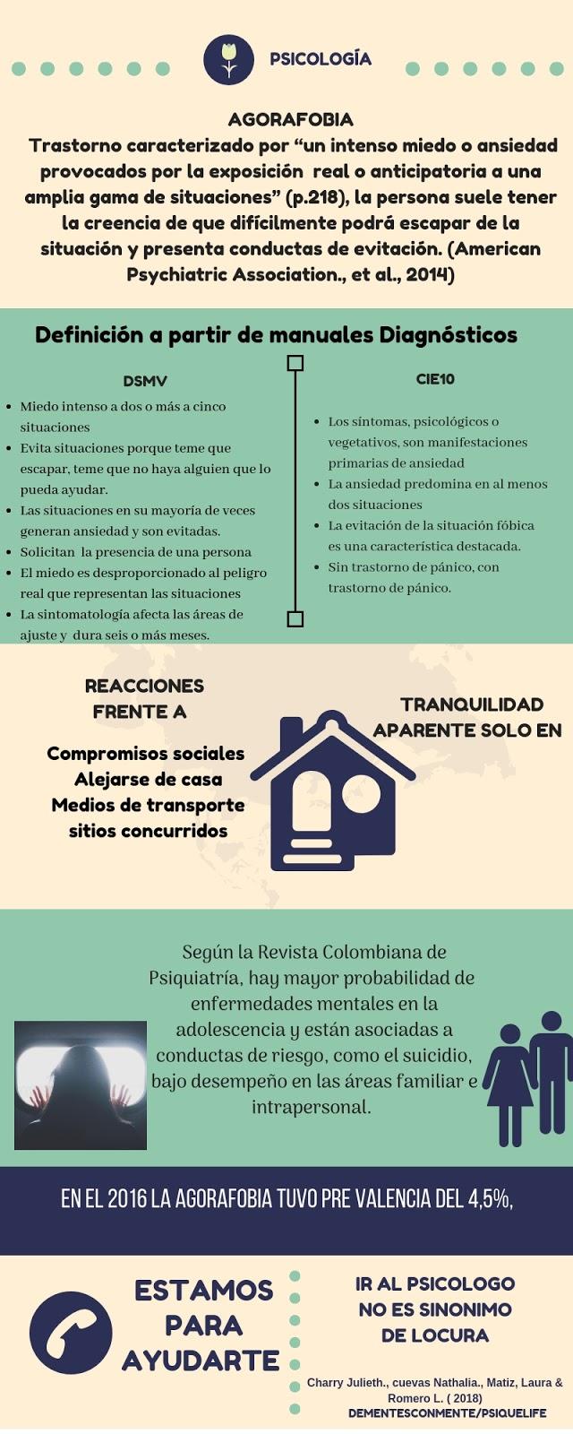 Intervencion Clinica De Agorafobia Basada En Fundamentos Teoricos De La Terapia Breve