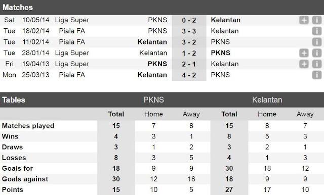 Liga Super 2017 : PKNS FC vs Kelantan
