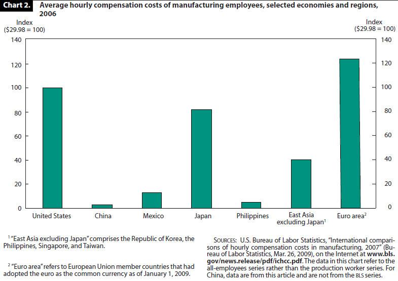 a report on labor statistics