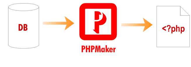 PHPMaker 12.0.5 Crack With keygen