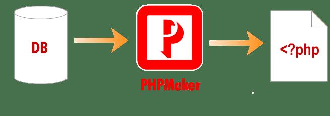 PHPMaker 12.0.5 Crack With keygen