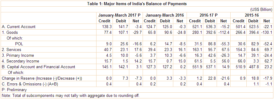 Major items of India's Balance of Payments
