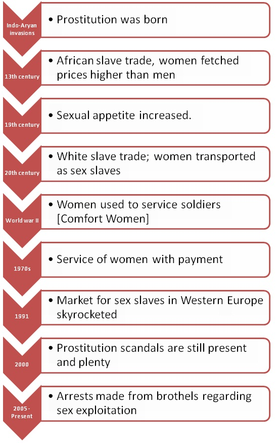 stages of human trafficking