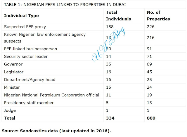 Bagudu, Ekweremadu Top List Of Nigerians Linked To 800 Dubai Properties Worth N164bn