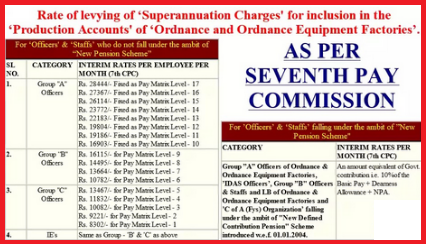 7th-cpc-revised-rate-of-levying-of-superannuation-charges