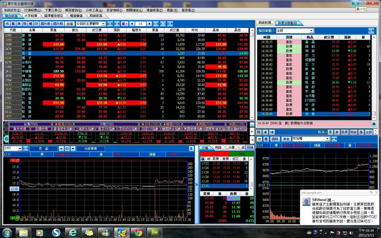 私藏~588news財經新聞: 1000720股市戰況 大漲181點作收