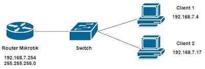 topologi jaringan dhcp statik