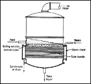 Bentuk evaporator horizontal disertai bagian-bagiannya.