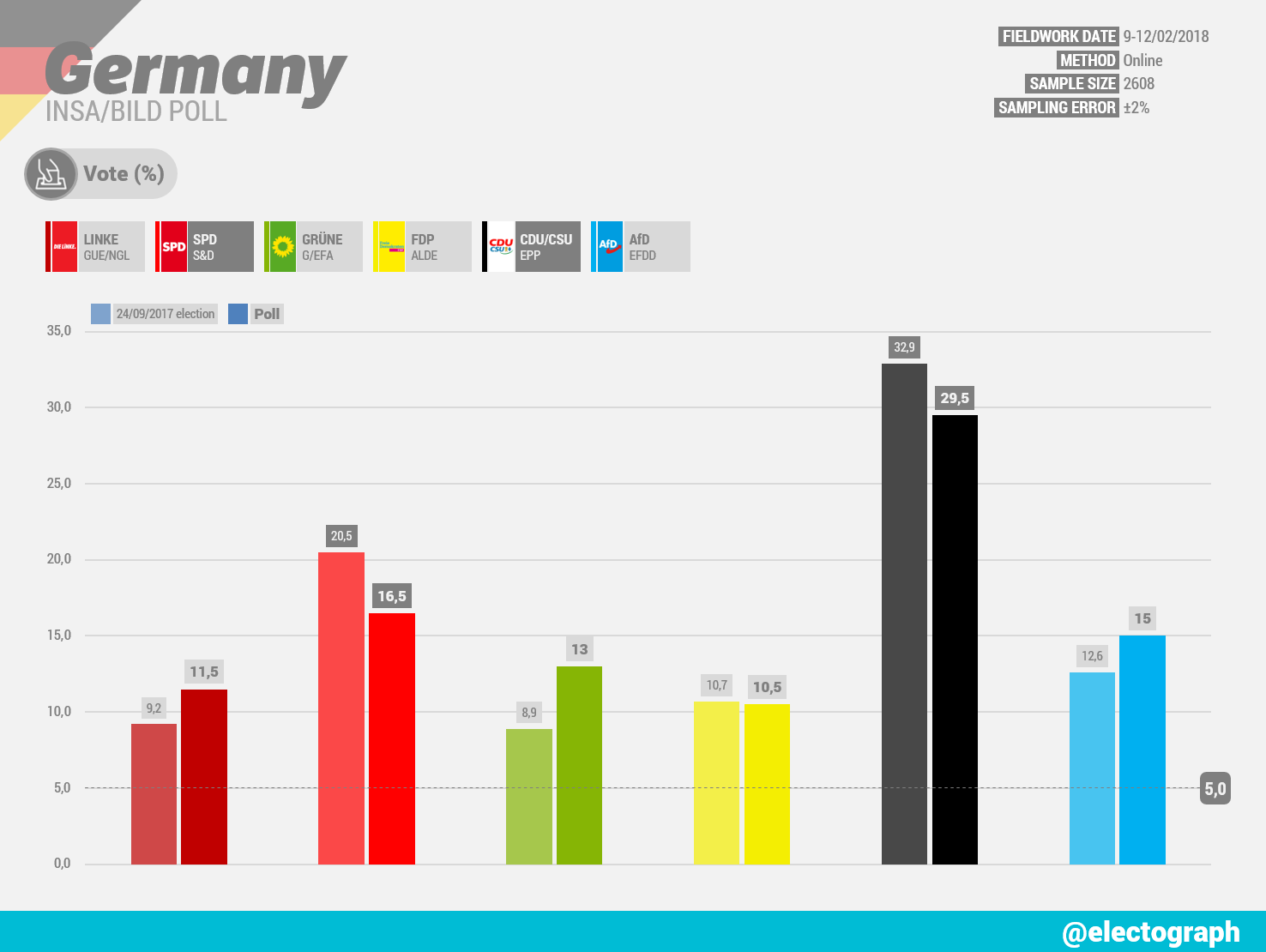 GERMANY INSA poll chart for Bild, 12 February 2018