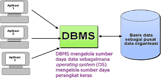 121 Macam Macam Contoh DBMS Relasional – Software Database Lengkap