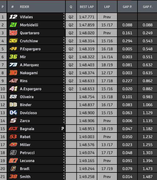 Hasil FP3 MotoGP Aragon 2020