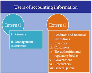 Difference Between Internal And External Users Of Accounting Information