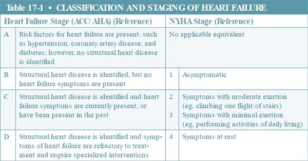classification and staging of heart failure