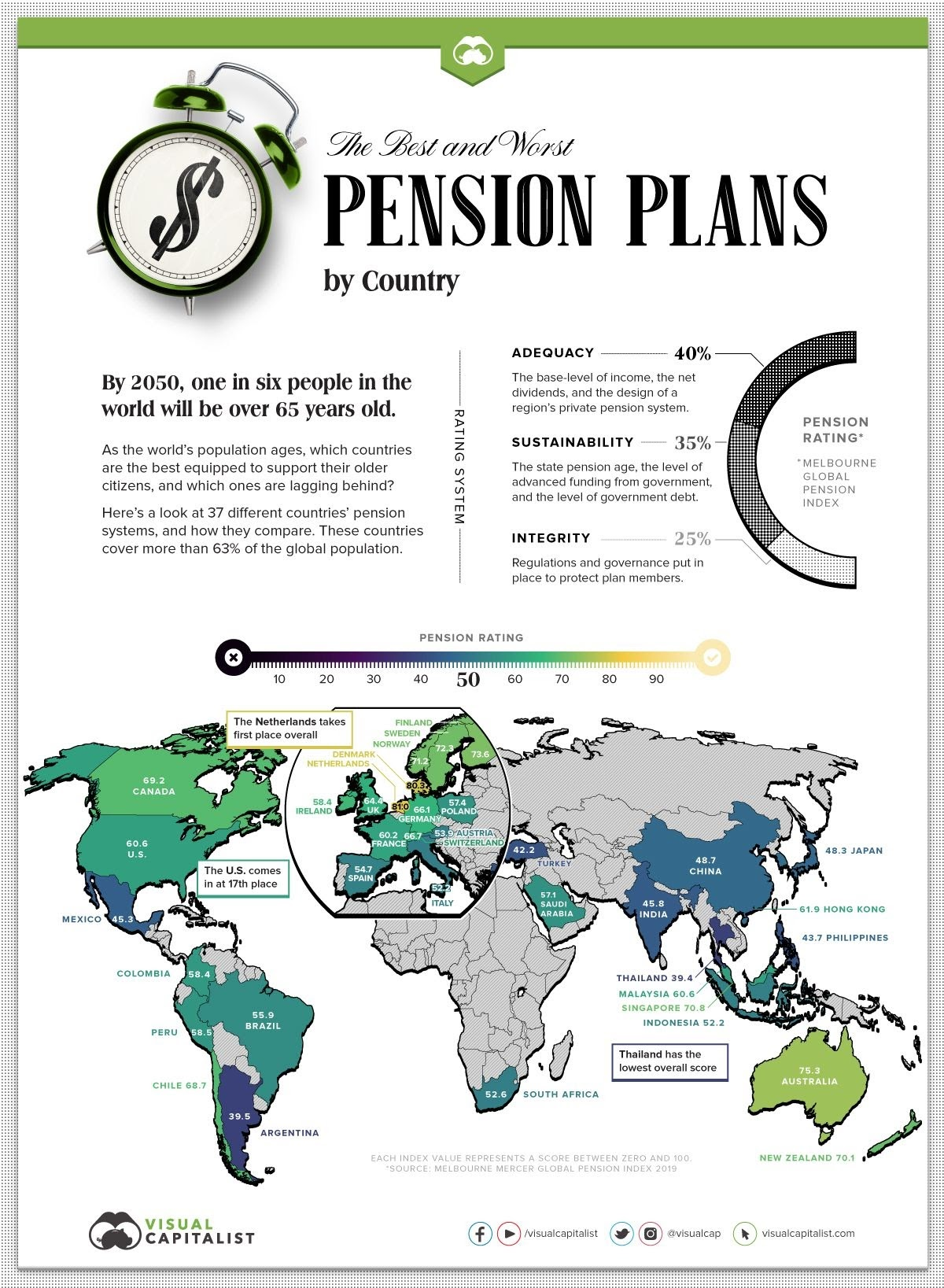Ranked: The Best and Worst Pension Plans, by Country #Infographic