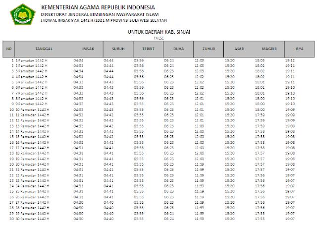Jadwal Imsakiyah Ramadhan 1442 H Kabupaten Sinjai, Provinsi Sulawesi Selatan