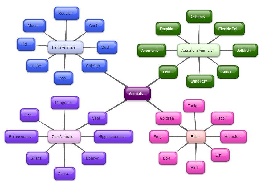 Lauren S Blog Creating Concept Maps In Bubbl Us