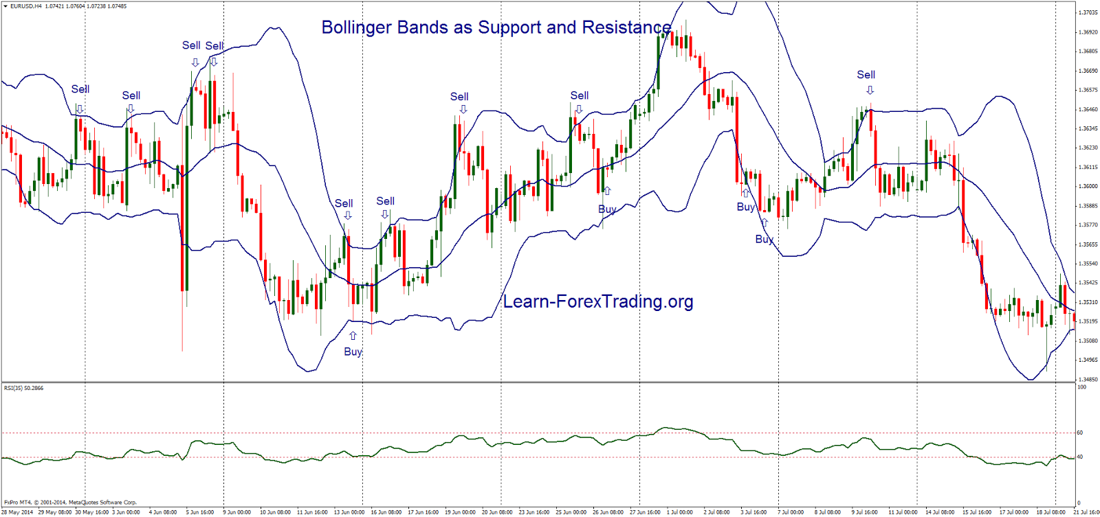 Bollinger Bands as Support and Resistance