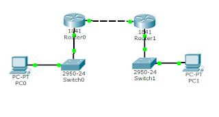 6 Cara Gampang Menghubungkan 2 Router di Cisco Packet Tracer 41