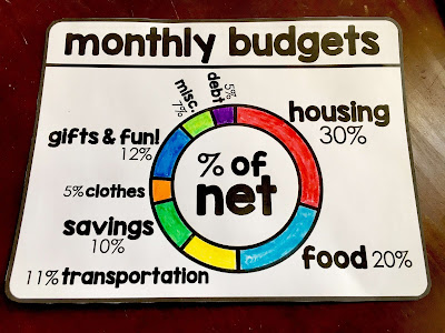 Financial Literacy Word Wall - closeup of the monthly budget wheel. 30% of our net income should go to housing. This should include all bills.