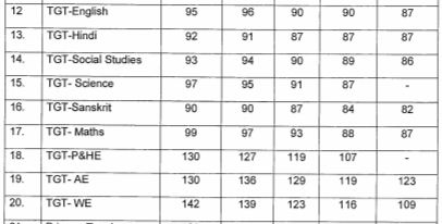 image : KVS TGT Cut-off Marks 2017 @ TeachMatters