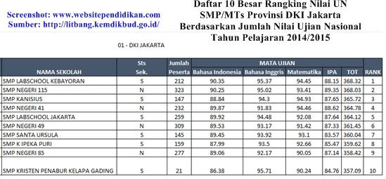 Daftar 10 Besar Sekolah Jenjang SMP Terbaik di Provinsi DKI Jakarta Berdasarkan Jumlah Rata-rata Nilai Ujian Nasional 2015