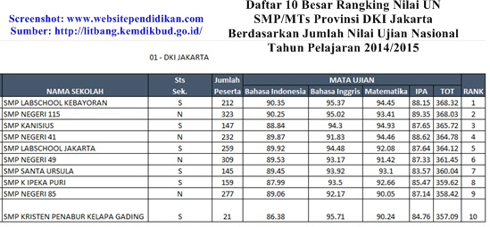 Swasta Terbaik di Provinsi DKI Jakarta Berdasarkan Rangking Nilai Ujian Nasional Daftar Peringkat 10 Besar Sekolah Menengah Pertama Terbaik di Provinsi DKI Jakarta Berdasarkan Rangking Nilai UN