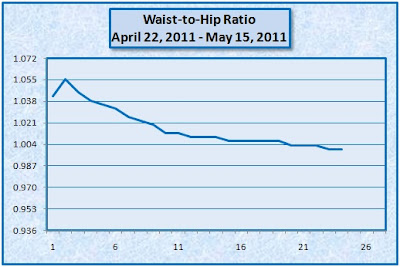 My Low Carb Road to Better Health: THE HCG DIET - WEEK 3 ...