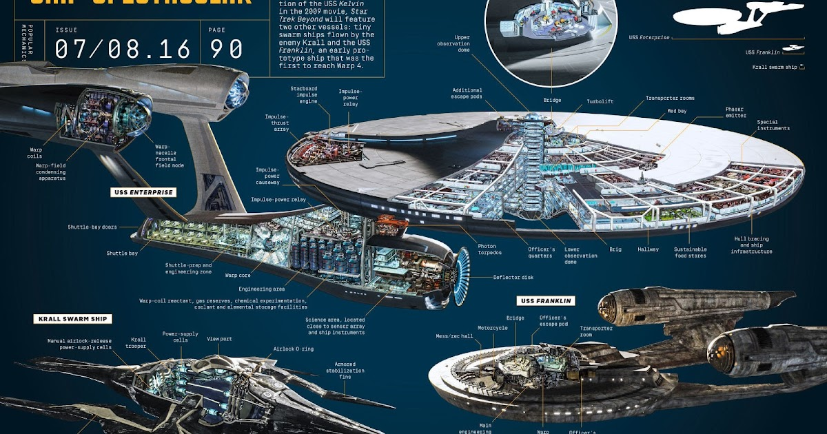 The Trek Collective New starship crosssections and