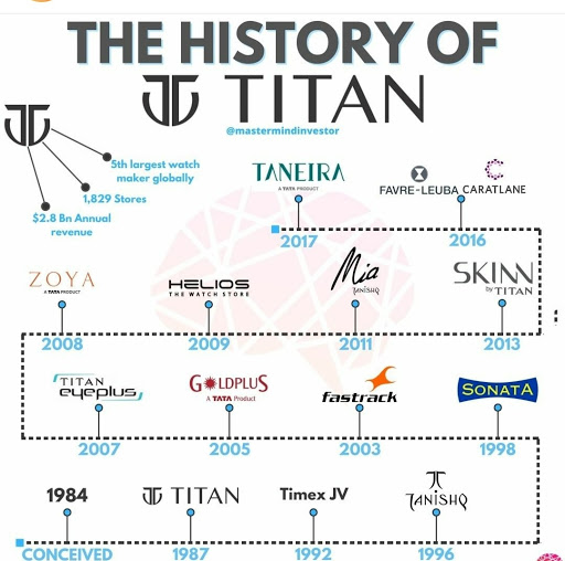 The History of Titan