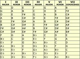 In The Next Column There Is Ii Minor It S Second Chord That Scale And Always Then Comes Third Degree Which Also