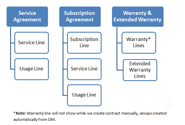 Oracle Service Contracts Oracle Service Contracts Part 2