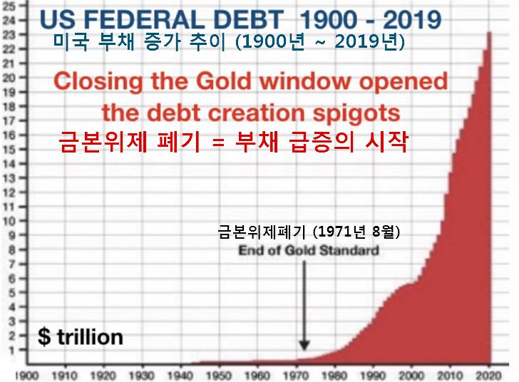 미국 빈부 격차 추이 : 1913년 연준(Fed) 설립, 1971년 금본위제 폐기, 폭발적인 부채 증가, 극심한 부 및 소득 편중 추이