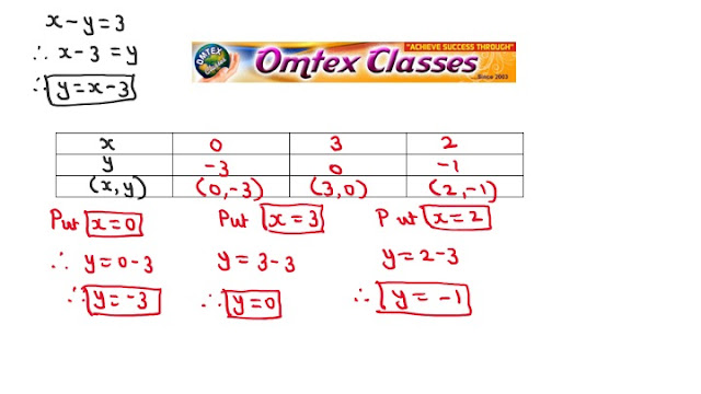 x + y = 5 ; x – y = 3 Solve the following simultaneous equations graphically.