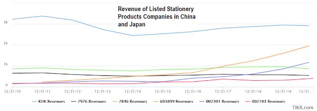 Asia File China and Japan Peer revenue