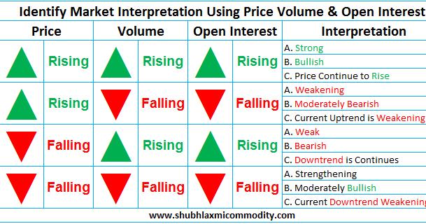 Price Volume & Open Interest - SHUBHLAXMI COMMODITY