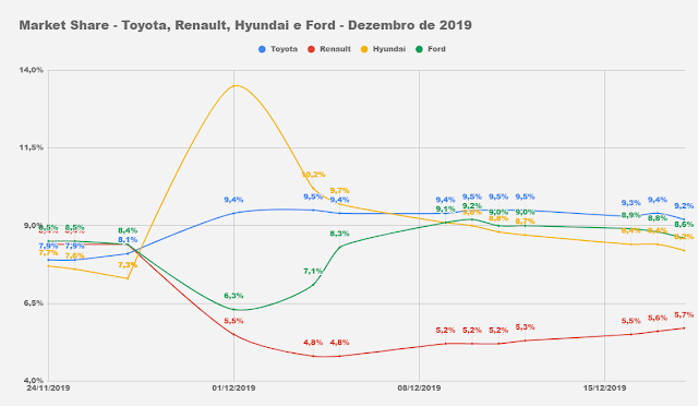 Market Share - montadoras Brasil 2019