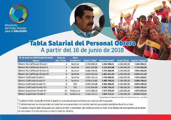 Estas son las nuevas Tablas Salariales para el personal del Ministerio de Educación a partir del 16 de junio