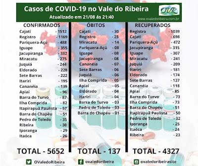 Vale do Ribeira soma 5652 casos positivos, 4327  recuperados e 137 mortes do Coronavírus - Covid-19.