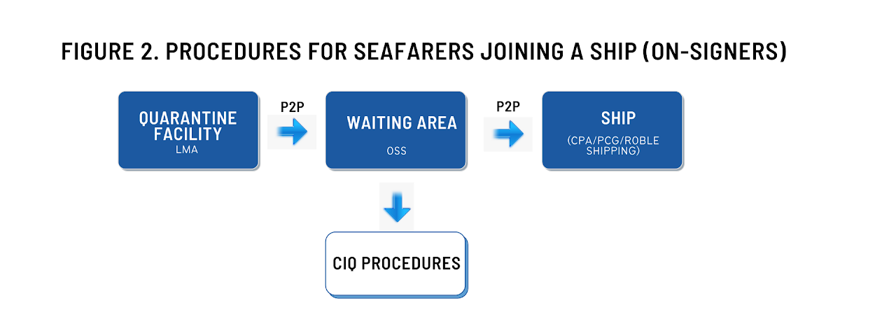 Procedures for Seafarers Joining a Ship (On-signers)