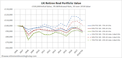 UK Retiree Real Portfolio Value, £100,000 Initial Value, 3% Withdrawal Rate