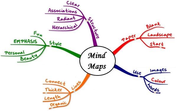 5 Aplikasi Mind Mapping Online Ini Mampu Menarik Perhatian Orang Lain