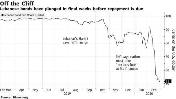 #Lebanon Default and Middle Eastern News: Latest on Bonds - Bloomberg
